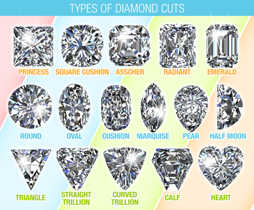 Diamond- Types of Cuts